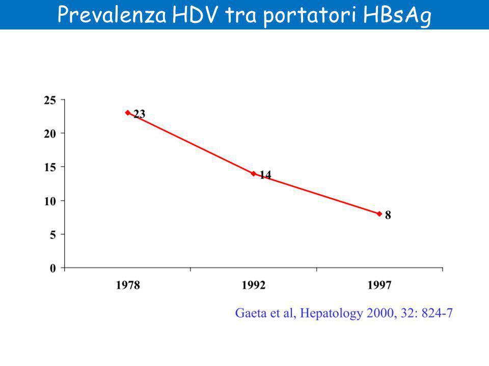 Prevalenza HDV tra portatori HBsAg