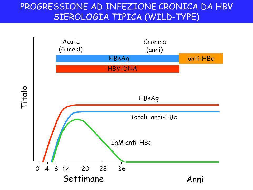 PROGRESSIONE AD INFEZIONE CRONICA DA HBV SIEROLOGIA TIPICA (WILD-TYPE) Settimane Titolo IgM anti-HBc Totali anti-HBc HBsAg Acuta (6 mesi) HBeAg Cronica (anni) anti-HBe 048 12 202836 Anni HBV-DNA