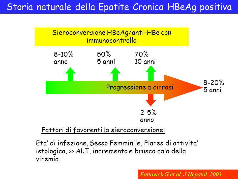 Storia naturale della Epatite Cronica HBeAg positiva Sieroconversione HBeAg/anti-HBe con immunocontrollo 8-10% anno Fattovich G et al, J Hepatol 2003 50% 5 anni 70% 10 anni Progressione a cirrosi Fattori di favorenti la sieroconversione: Eta' di infezione, Sesso Femminile, Flares di attivita' istologica, >> ALT, incremento e brusco calo della viremia.
