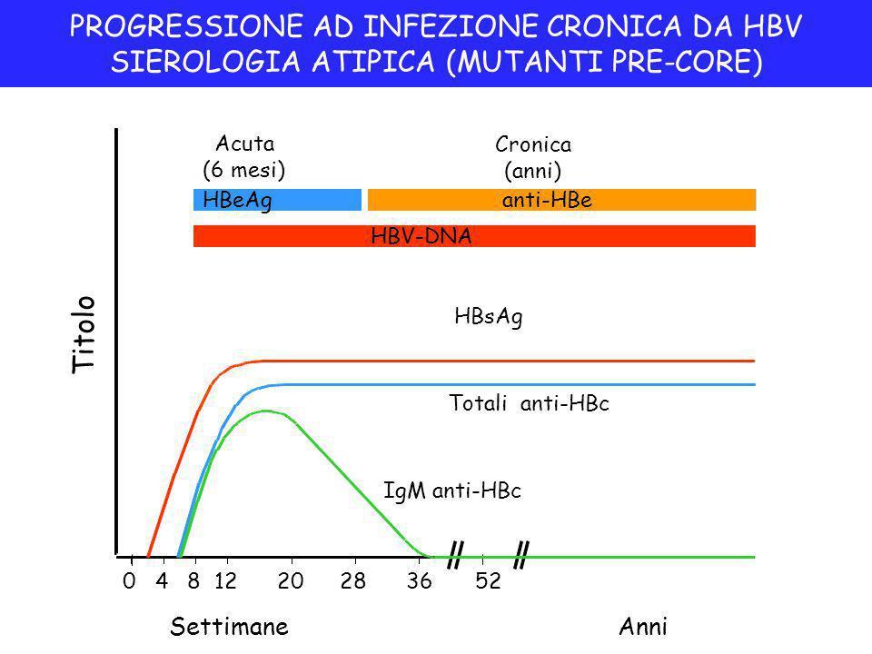 PROGRESSIONE AD INFEZIONE CRONICA DA HBV SIEROLOGIA ATIPICA (MUTANTI PRE-CORE) Settimane Titolo IgM anti-HBc Totali anti-HBc HBsAg Acuta (6 mesi) HBeAg Cronica (anni) anti-HBe 0481220283652 Anni HBV-DNA