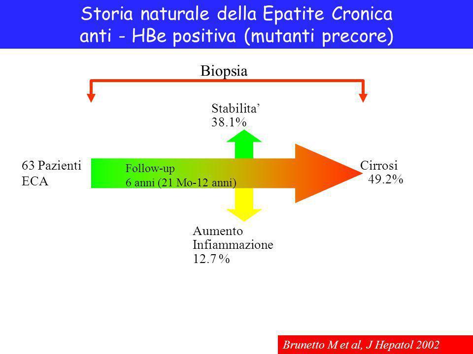 Storia naturale della Epatite Cronica anti - HBe positiva (mutanti precore) Stabilita' 38.1% 49.2% Cirrosi Aumento Infiammazione 12.7 % Follow-up 6 anni (21 Mo-12 anni) Biopsia 63 Pazienti ECA Brunetto M et al, J Hepatol 2002