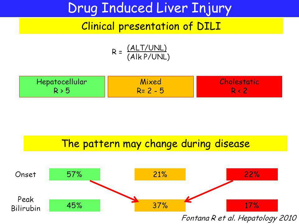 Drug Induced Liver Injury Clinical presentation of DILI Hepatocellular R > 5 Mixed R= 2 - 5 Cholestatic R < 2 Onset Peak Bilirubin Fontana R et al.