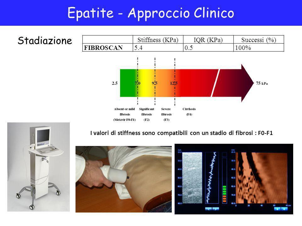 Senza dolore Rapido (5-10 min) Epatite - Approccio Clinico Stadiazione Stiffness (KPa)IQR (KPa)Successi (%) FIBROSCAN5.40.5100% I valori di stiffness sono compatibili con un stadio di fibrosi : F0-F1