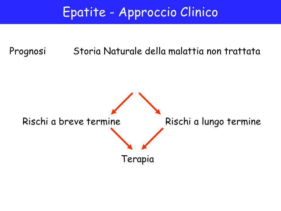 Epatite - Approccio Clinico PrognosiStoria Naturale della malattia non trattata Rischi a breve termineRischi a lungo termine Terapia