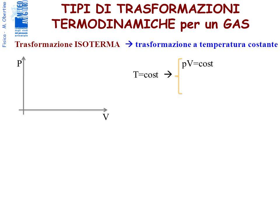 Fisica - M. Obertino TIPI DI TRASFORMAZIONI TERMODINAMICHE per un GAS Trasformazione ISOTERMA  trasformazione a temperatura costante P V pV=cost T=co