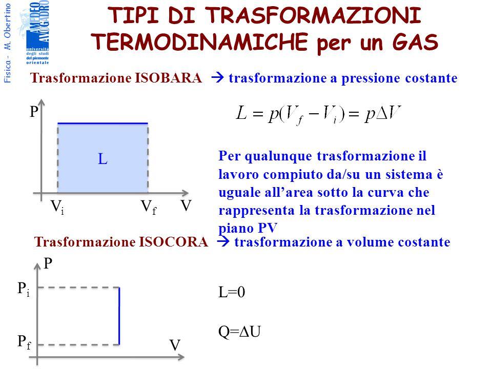 Fisica - M. Obertino L L TIPI DI TRASFORMAZIONI TERMODINAMICHE per un GAS Trasformazione ISOBARA  trasformazione a pressione costante P V ViVi VfVf P