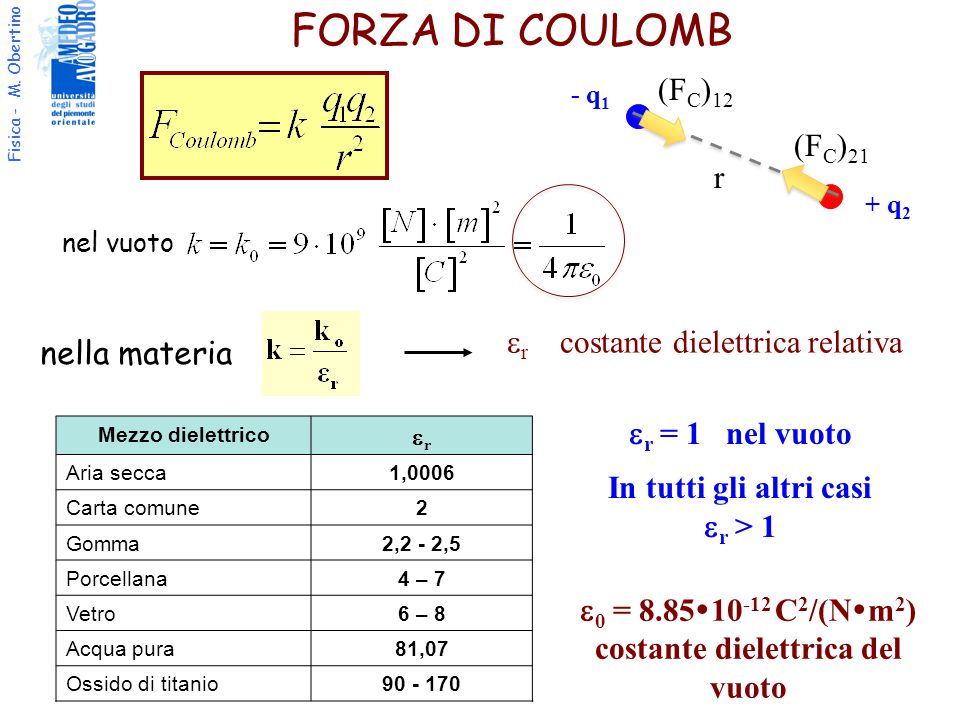 Fisica - M. Obertino nel vuoto nella materia  r costante dielettrica relativa Mezzo dielettrico rr Aria secca1,0006 Carta comune2 Gomma2,2 -