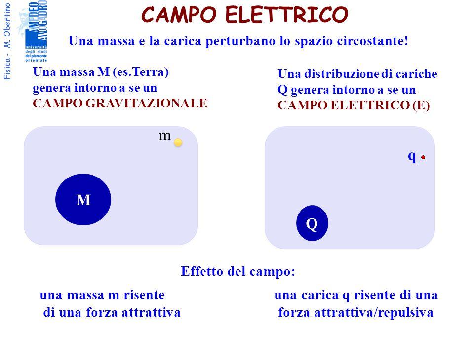Fisica - M. Obertino CAMPO ELETTRICO Una massa M (es.Terra) genera intorno a se un CAMPO GRAVITAZIONALE Effetto del campo: una massa m risente una car