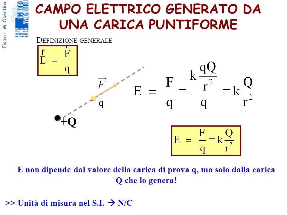 Fisica - M. Obertino CAMPO ELETTRICO GENERATO DA UNA CARICA PUNTIFORME E non dipende dal valore della carica di prova q, ma solo dalla carica Q che lo