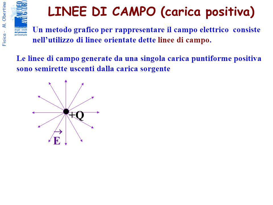 Fisica - M. Obertino LINEE DI CAMPO (carica positiva) +Q E  Le linee di campo generate da una singola carica puntiforme positiva sono semirette uscen