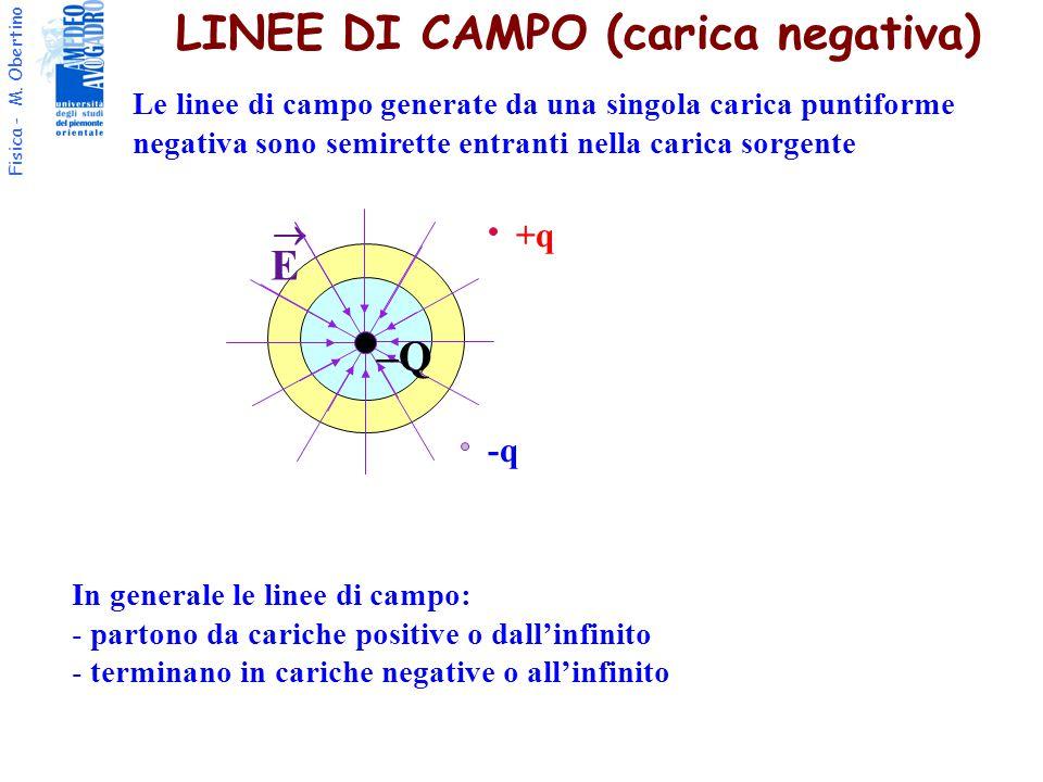 Fisica - M. Obertino LINEE DI CAMPO (carica negativa) +q F E  –Q Le linee di campo generate da una singola carica puntiforme negativa sono semirette