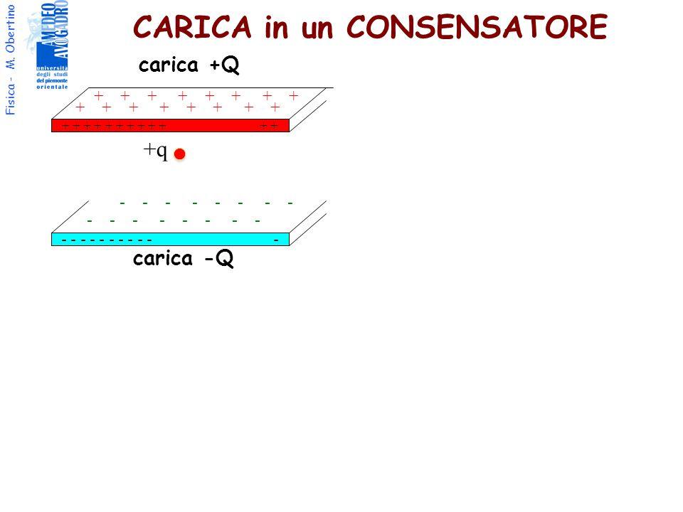 Fisica - M. Obertino CARICA in un CONSENSATORE + + + + + + - - - - - - - - - - - carica +Q carica -Q + + + + - - - - +q