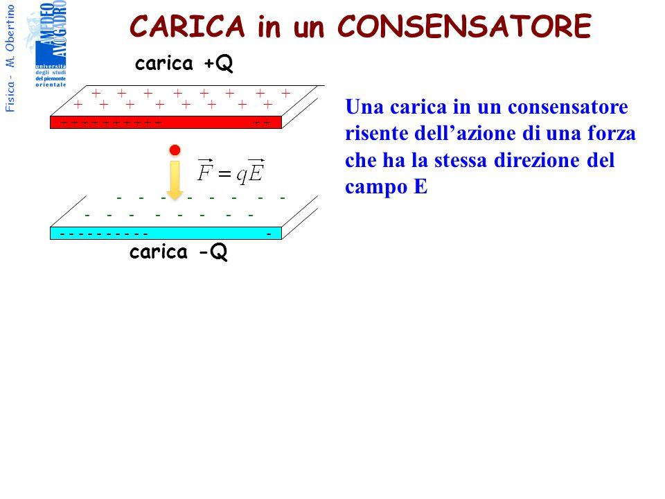 Fisica - M. Obertino CARICA in un CONSENSATORE + + + + + + - - - - - - - - - - - carica +Q carica -Q + + + + - - - - Una carica in un consensatore ris