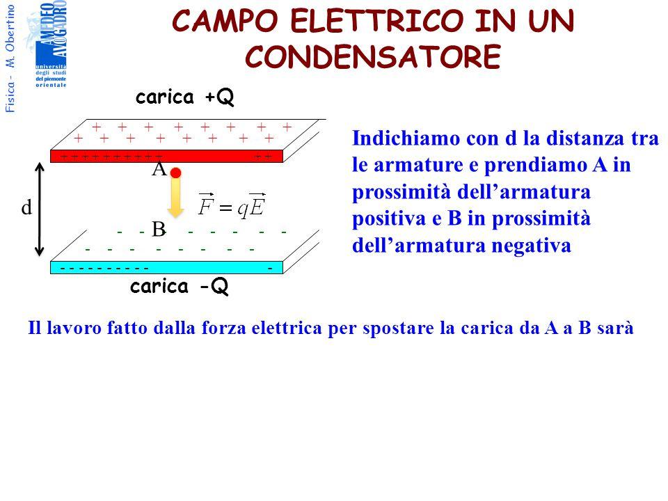 Fisica - M. Obertino Il lavoro fatto dalla forza elettrica per spostare la carica da A a B sarà + + + + + + - - - - - - - - - - - carica +Q carica -Q