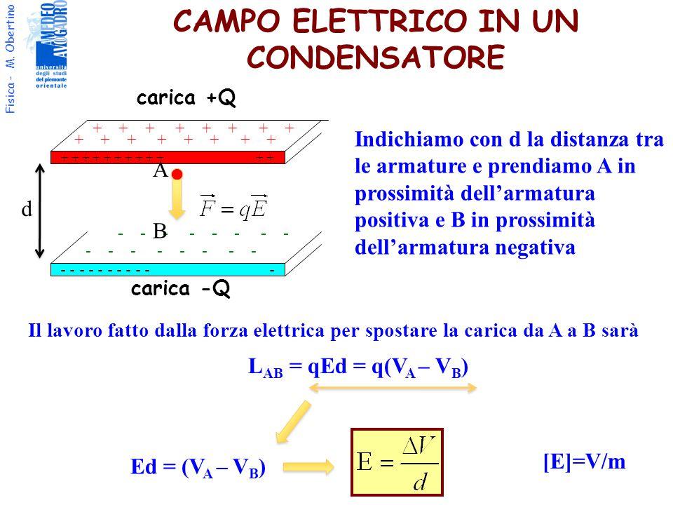 Fisica - M. Obertino L AB = qEd = q(V A – V B ) CAMPO ELETTRICO IN UN CONDENSATORE Il lavoro fatto dalla forza elettrica per spostare la carica da A a