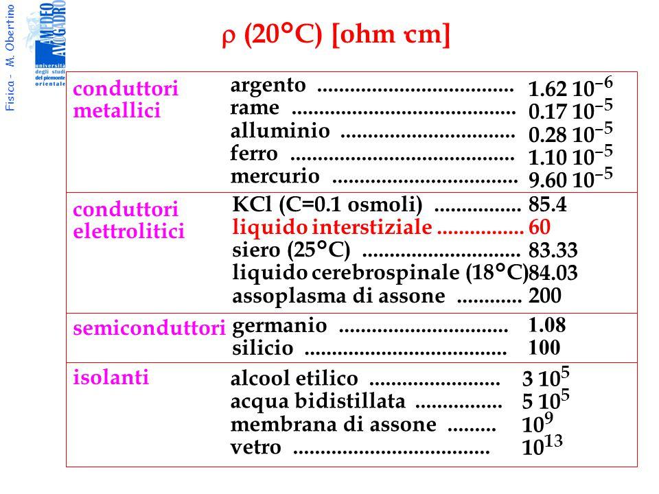 Fisica - M. Obertino  (20°C) [ohm·cm] conduttori metallici argento.................................... rame.........................................