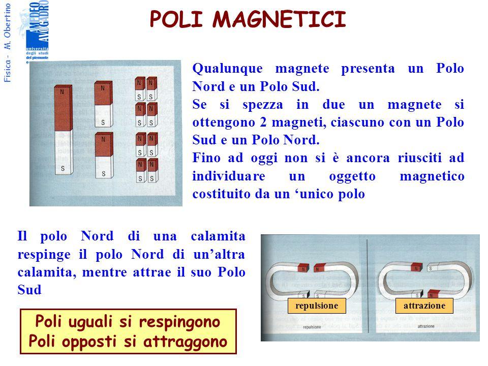 Fisica - M.Obertino POLI MAGNETICI Qualunque magnete presenta un Polo Nord e un Polo Sud.