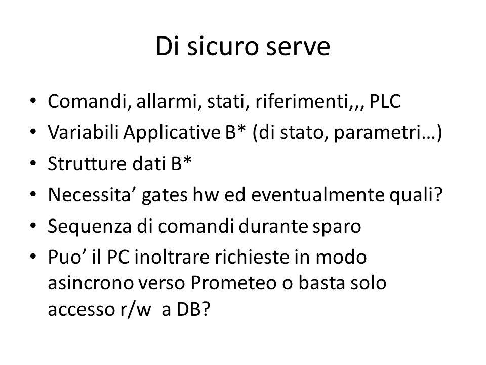 Di sicuro serve Comandi, allarmi, stati, riferimenti,,, PLC Variabili Applicative B* (di stato, parametri…) Strutture dati B* Necessita' gates hw ed e