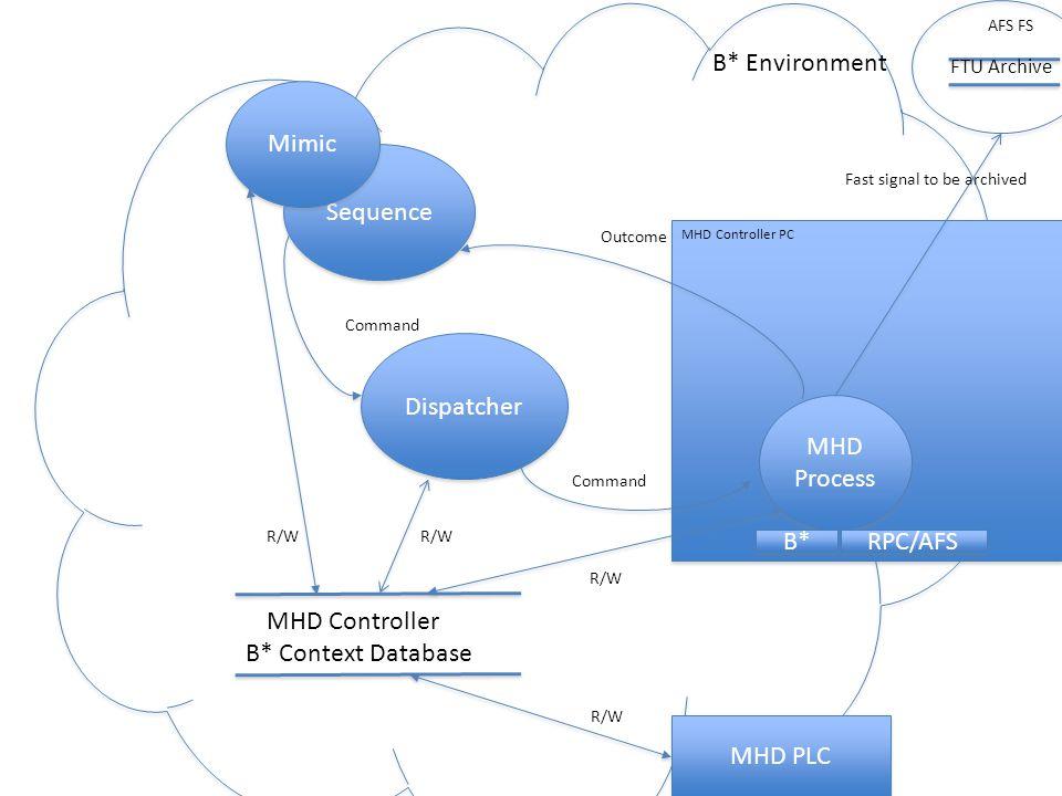 PLC PLC S5 gia' esistente ma da configurare con allarmi, comandi …..( Ciccone) e da integrare nell'ambiente B* ( CODAS)