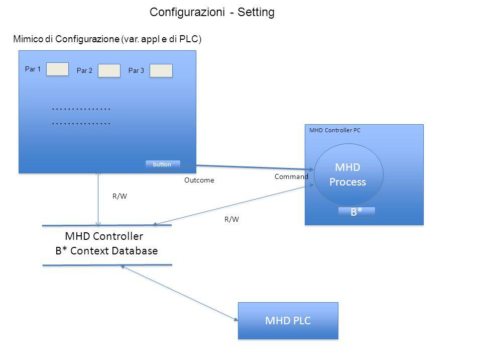 MHD PLC MHD Controller PC MHD Process MHD Controller B* Context Database Command Outcome R/W B* Mimico di Configurazione (var. appl e di PLC) Par 1 Pa