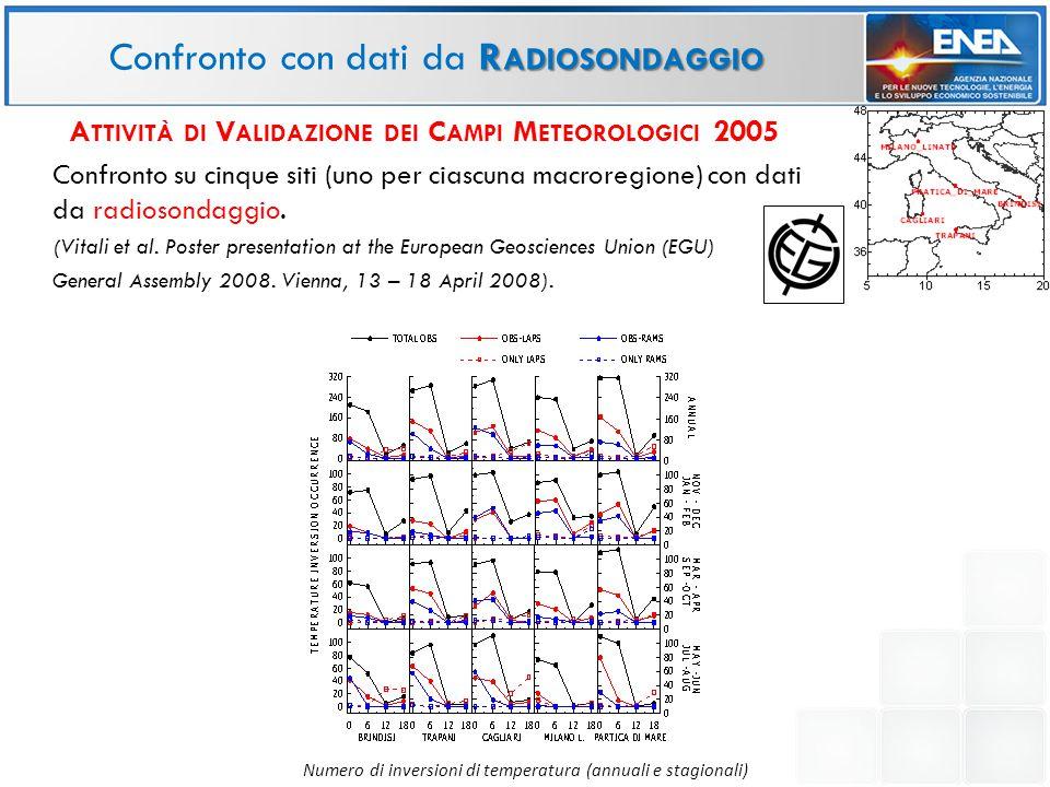 R ADIOSONDAGGIO Confronto con dati da R ADIOSONDAGGIO Numero di inversioni di temperatura (annuali e stagionali) A TTIVITÀ DI V ALIDAZIONE DEI C AMPI M ETEOROLOGICI 2005 Confronto su cinque siti (uno per ciascuna macroregione) con dati da radiosondaggio.