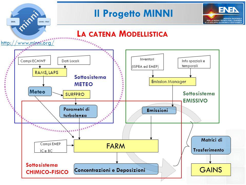 Confronto statistico sulla macroregione del Nord Italia, effettuato nell'ambito del progetto POMI (Po-Valley Modelling Intercomparison Exercise, Thunis et al., 2009) P OMI Confronti nell'ambito del progetto P OMI A TTIVITÀ DI V ALIDAZIONE DEI C AMPI M ETEOROLOGICI 2005 M EETINGS Ispra (03/2008) <-- Kick-off meeting Brescia (02/2009) Ispra (09/2009) Ispra (25/11/2010) <-- Final meeting
