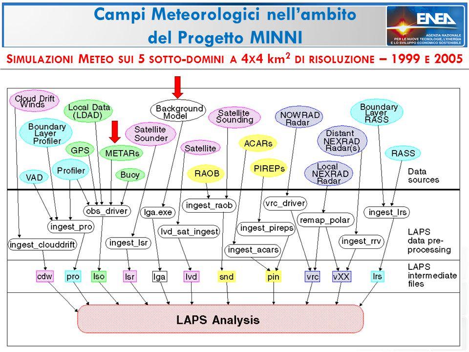 S IMULAZIONI M ETEO SUI 5 SOTTO - DOMINI A 4 X 4 km 2 DI RISOLUZIONE – 1999 E 2005 Campi Meteorologici nell'ambito del Progetto MINNI