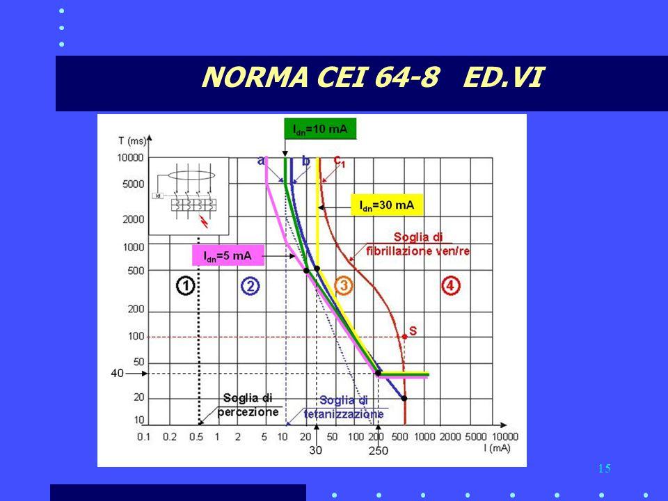 15 NORMA CEI 64-8 ED.VI