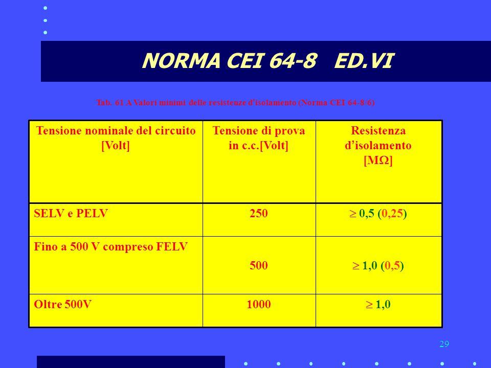 29 NORMA CEI 64-8 ED.VI  1,0 1000Oltre 500V  1,0 (0,5) 500 Fino a 500 V compreso FELV  0,5 (0,25) 250SELV e PELV Resistenza d ' isolamento [M  ] Tensione di prova in c.c.[Volt] Tensione nominale del circuito [Volt] Tab.