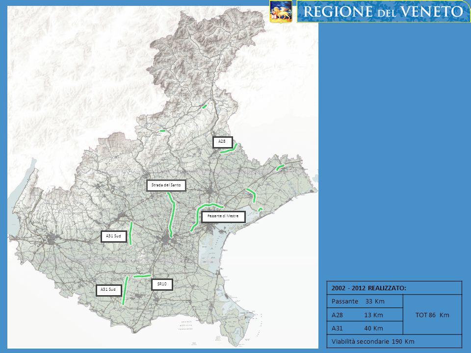 2002 - 2012 REALIZZATO: Passante 33 Km TOT 86 Km A28 13 Km A31 40 Km Viabilità secondarie 190 Km Passante di Mestre Strada del Santo A31 Sud SR10 A28