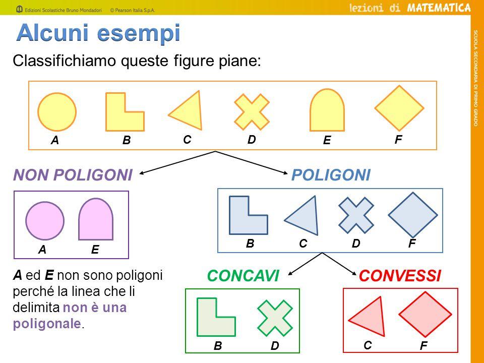 Classifichiamo queste figure piane: A B C D E F POLIGONI B CDF NON POLIGONI A ed E non sono poligoni perché la linea che li delimita non è una poligon