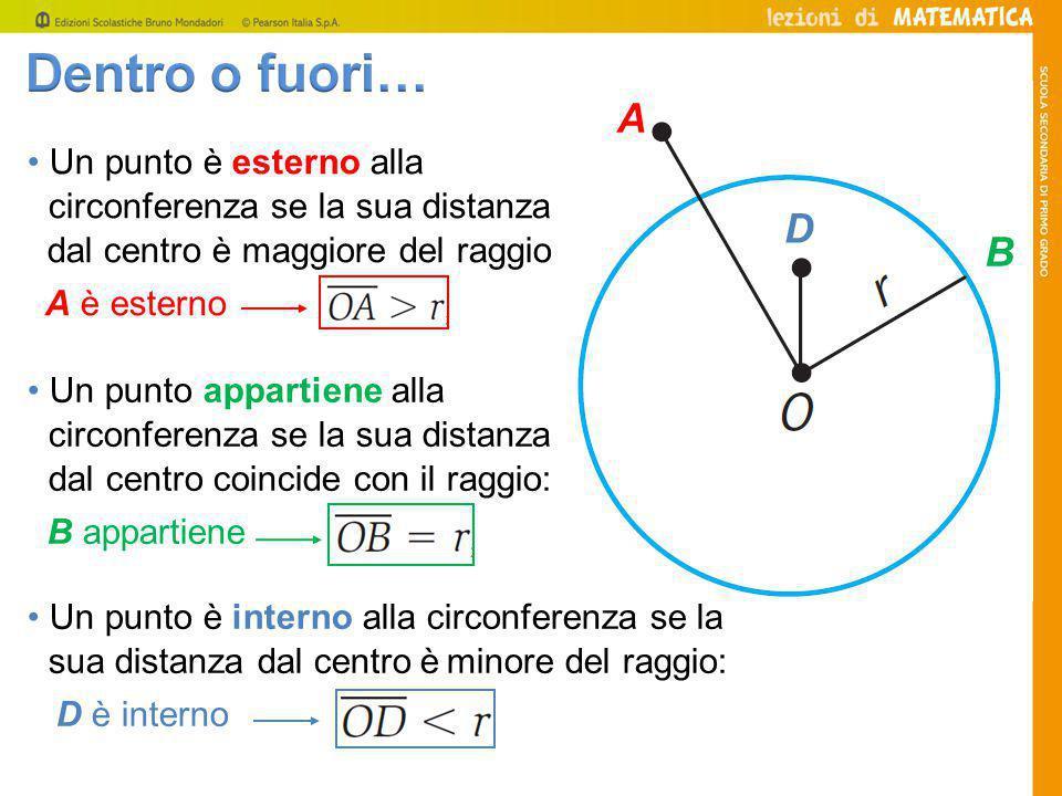 Un punto è esterno alla circonferenza se la sua distanza dal centro è maggiore del raggio: A è esterno Un punto appartiene alla circonferenza se la sua distanza dal centro coincide con il raggio: B appartiene Un punto è interno alla circonferenza se la sua distanza dal centro è minore del raggio: D è interno A D B