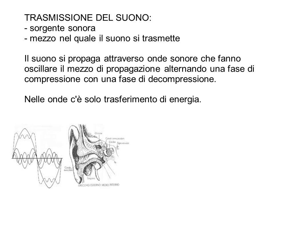 TRASMISSIONE DEL SUONO: - sorgente sonora - mezzo nel quale il suono si trasmette Il suono si propaga attraverso onde sonore che fanno oscillare il me