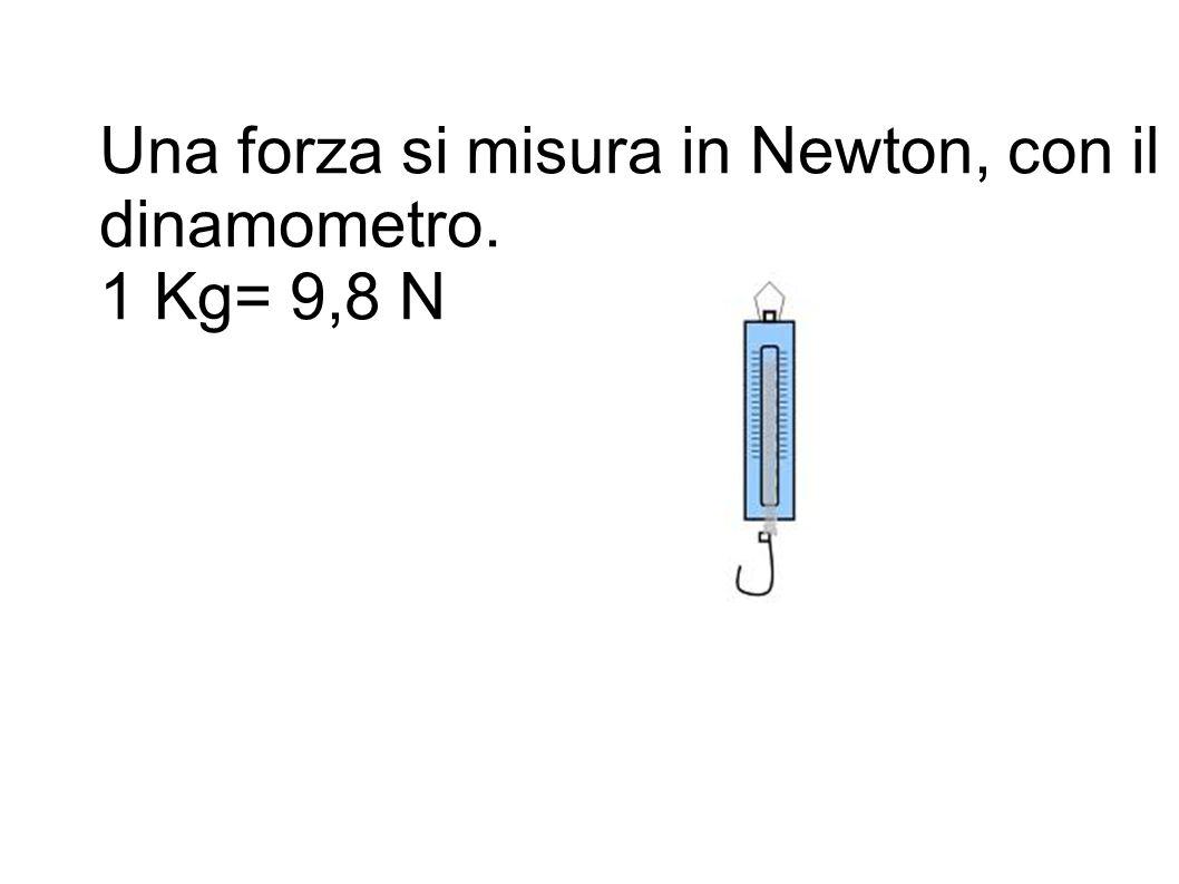 Una forza si misura in Newton, con il dinamometro. 1 Kg= 9,8 N