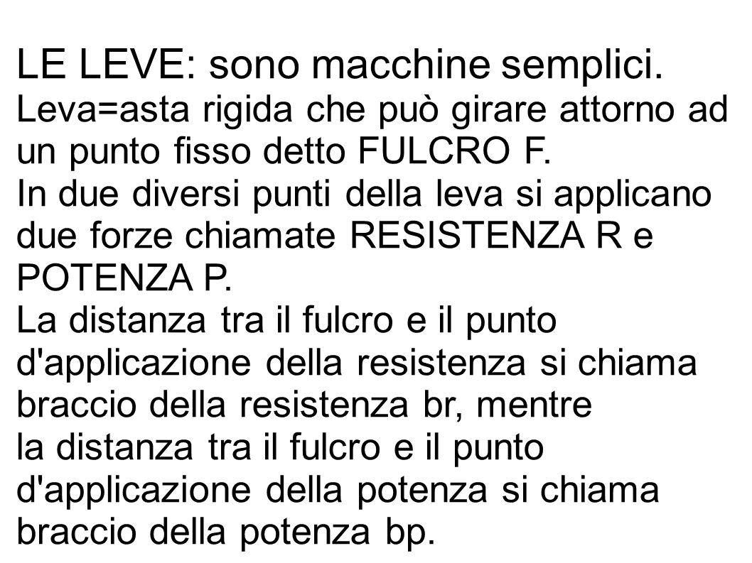 LE LEVE: sono macchine semplici. Leva=asta rigida che può girare attorno ad un punto fisso detto FULCRO F. In due diversi punti della leva si applican