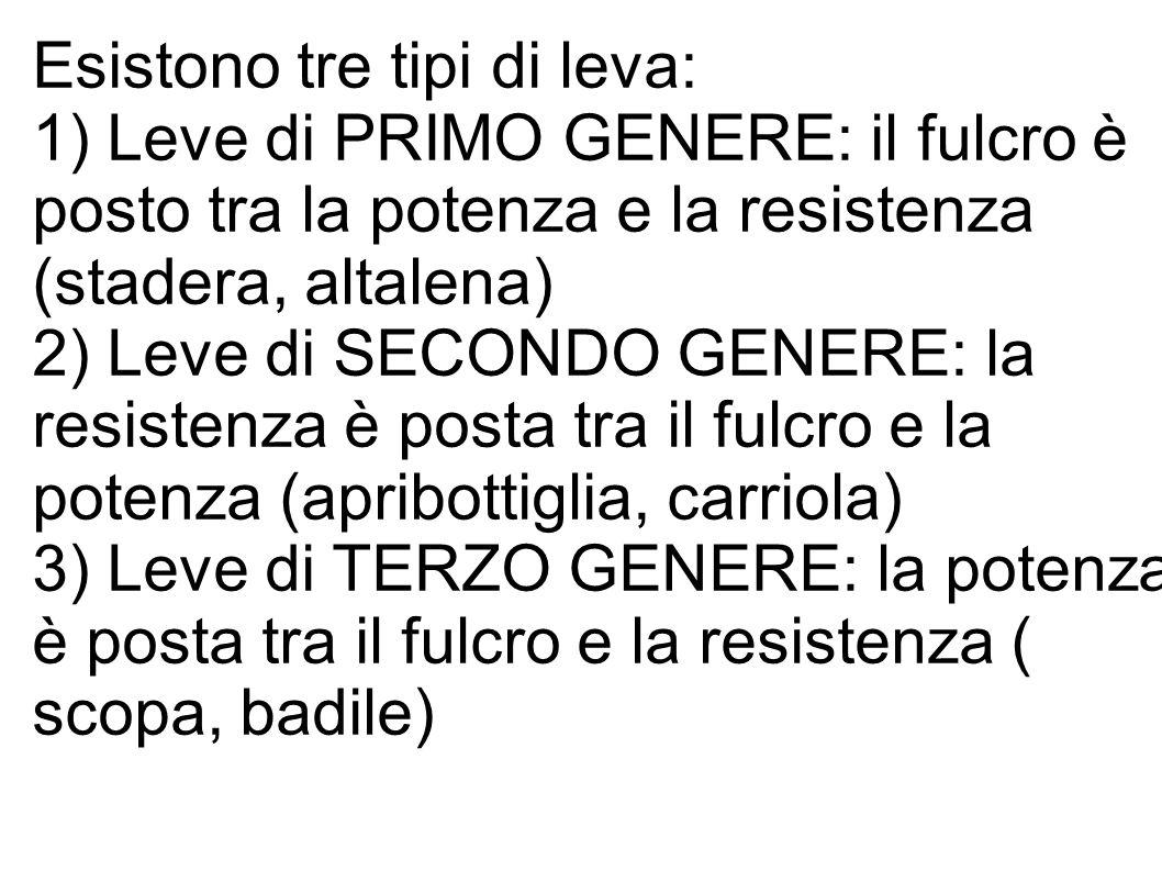 Esistono tre tipi di leva: 1) Leve di PRIMO GENERE: il fulcro è posto tra la potenza e la resistenza (stadera, altalena) 2) Leve di SECONDO GENERE: la