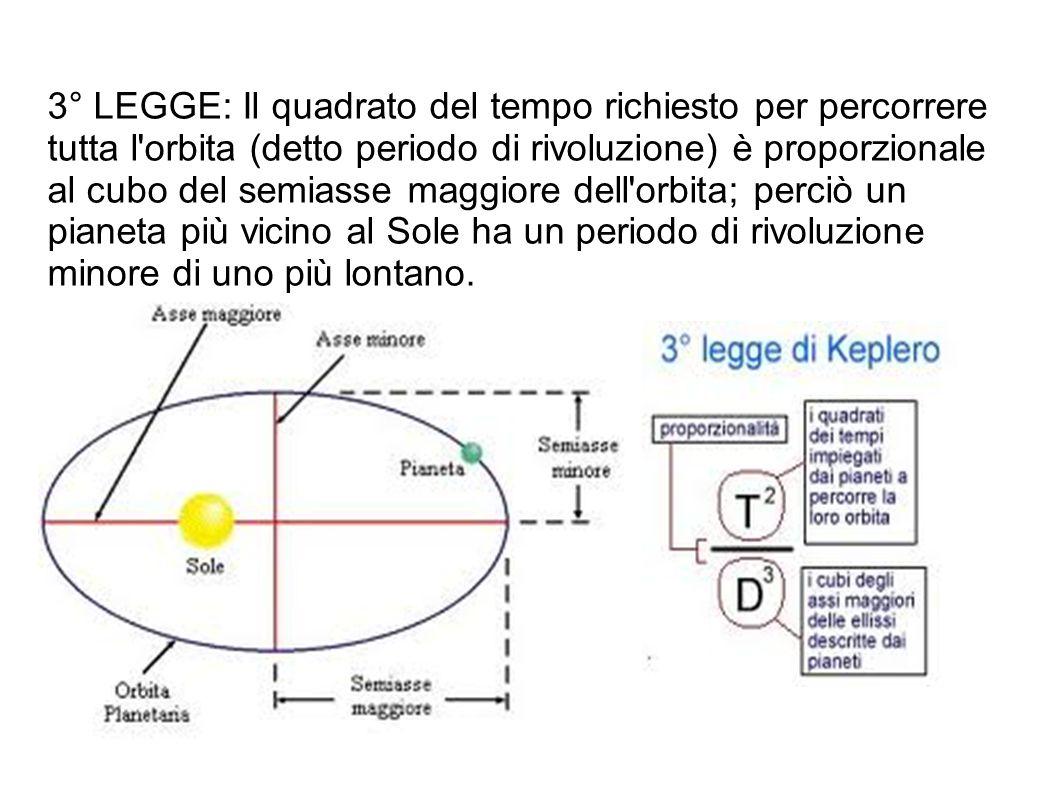 3° LEGGE: Il quadrato del tempo richiesto per percorrere tutta l orbita (detto periodo di rivoluzione) è proporzionale al cubo del semiasse maggiore dell orbita; perciò un pianeta più vicino al Sole ha un periodo di rivoluzione minore di uno più lontano.