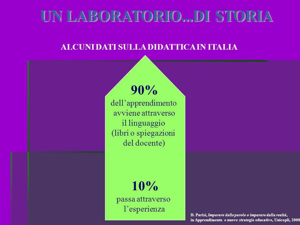 ALCUNI DATI SULLA DIDATTICA IN ITALIA 90% dell'apprendimento avviene attraverso il linguaggio (libri o spiegazioni del docente) 10% passa attraverso l