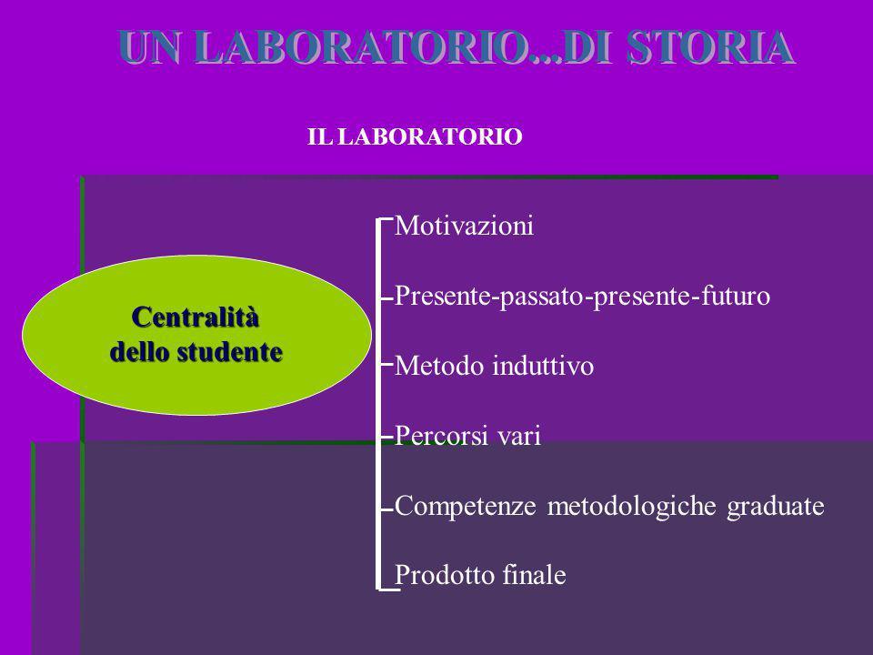 IL LABORATORIO Motivazioni Presente-passato-presente-futuro Metodo induttivo Percorsi vari Competenze metodologiche graduate Prodotto finale Centralit
