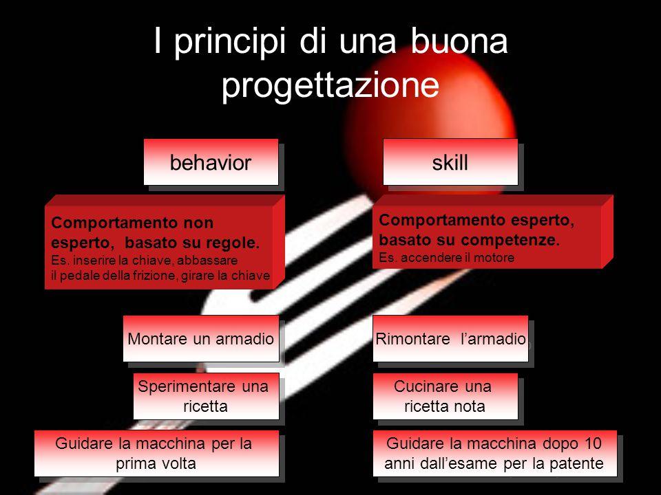 behavior skill Comportamento non esperto, basato su regole. Es. inserire la chiave, abbassare il pedale della frizione, girare la chiave Comportamento