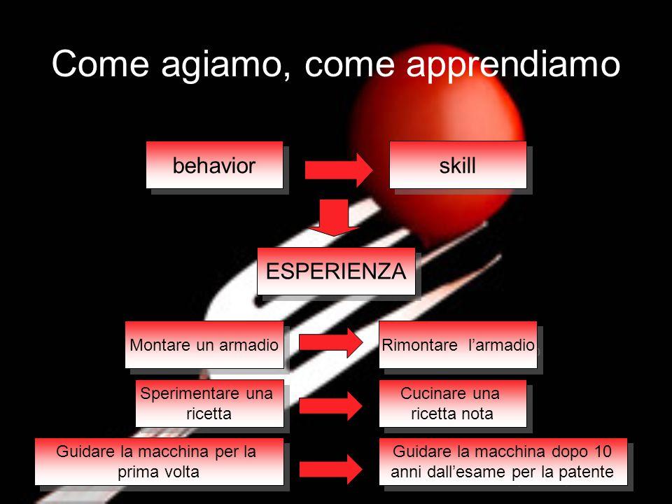 behavior skill Il principio fondamentale di una buona progettazione consiste nel ridurre la quantità di ESPERIENZA necessaria per ottenere il risultato atteso dall'utente tramite l'uso del prodotto.