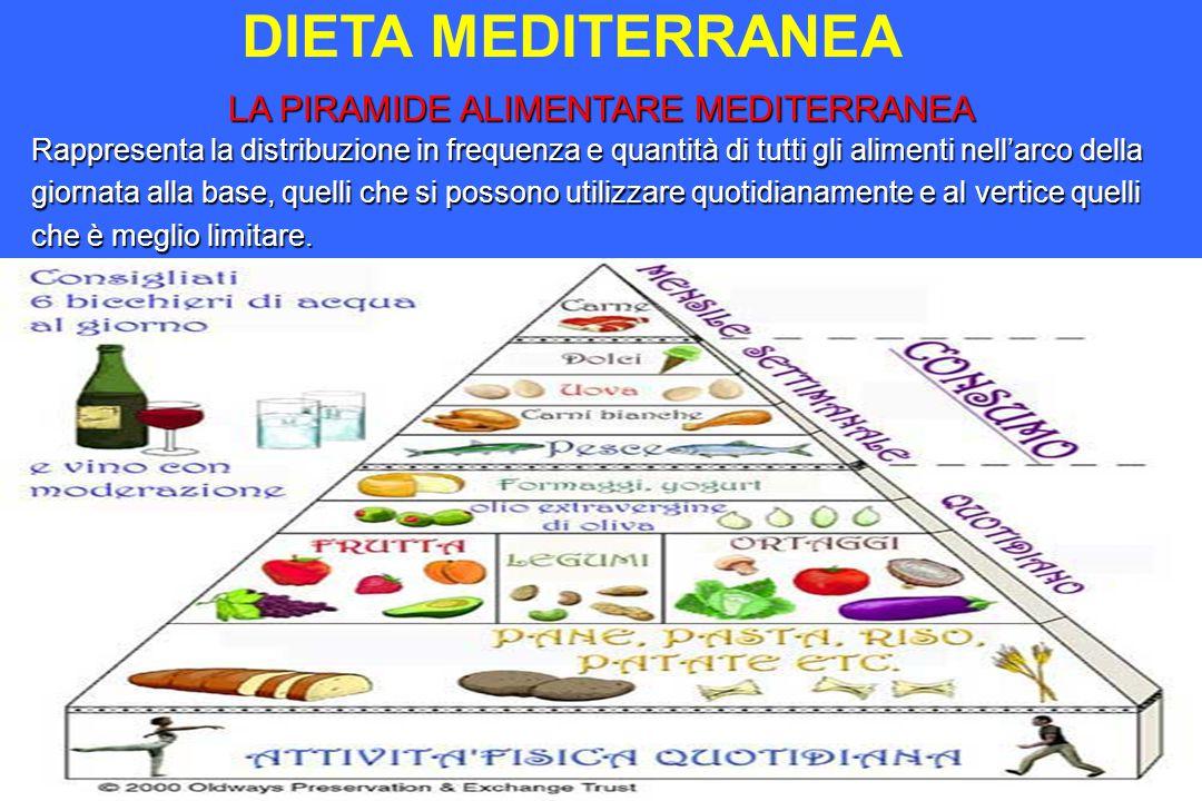 DIETA MEDITERRANEA LA PIRAMIDE ALIMENTARE MEDITERRANEA Rappresenta la distribuzione in frequenza e quantità di tutti gli alimenti nell'arco della gior