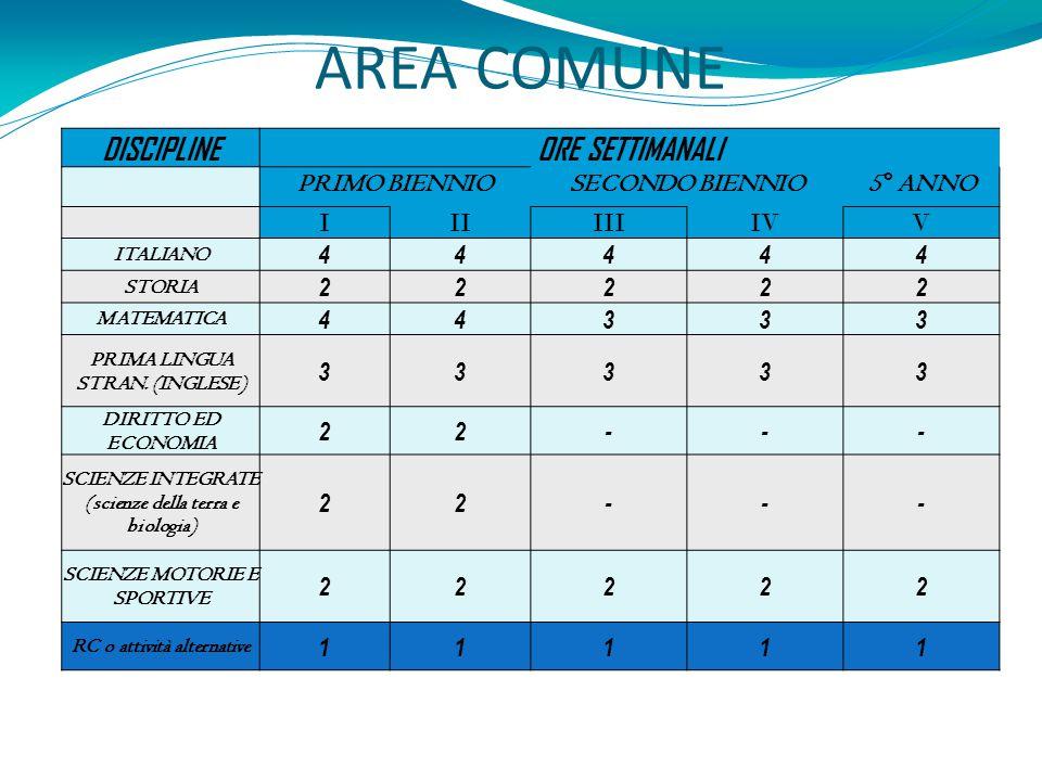 AREA COMUNE DISCIPLINEORE SETTIMANALI PRIMO BIENNIOSECONDO BIENNIO 5° ANNO IIIIIIIVV ITALIANO 44444 STORIA 22222 MATEMATICA 44333 PRIMA LINGUA STRAN.