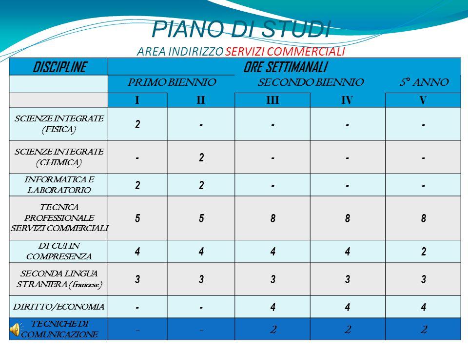 PIANO DI STUDI AREA INDIRIZZO SERVIZI COMMERCIALI DISCIPLINEORE SETTIMANALI PRIMO BIENNIOSECONDO BIENNIO 5° ANNO IIIIIIIVV SCIENZE INTEGRATE (FISICA)