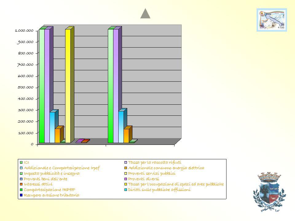 ENTRATE TRIBUTARIE IMPOSTAIMPORTO ICI € 1.193.804,13 Tassa per la raccolta rifiuti€ 1.100.000,00 Addizionale e Compartecipazione Irpef € 278.955,00 Ad