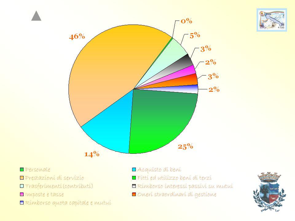 PER PAGARE COSA? Personale€ 2.083.489,79 Acquisto di beni1.157.995,62 Prestazioni di servizio€ 3.777.113,93 Fitti ed utilizzo beni di terzi€ 13.172,00
