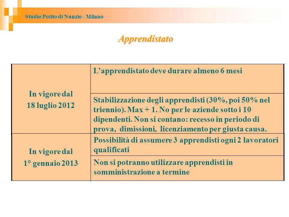Studio Potito di Nunzio - Milano Apprendistato In vigore dal 18 luglio 2012 L'apprendistato deve durare almeno 6 mesi Stabilizzazione degli apprendisti (30%, poi 50% nel triennio).