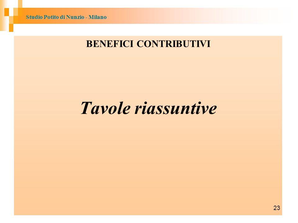 Studio Potito di Nunzio - Milano BENEFICI CONTRIBUTIVI Tavole riassuntive 23