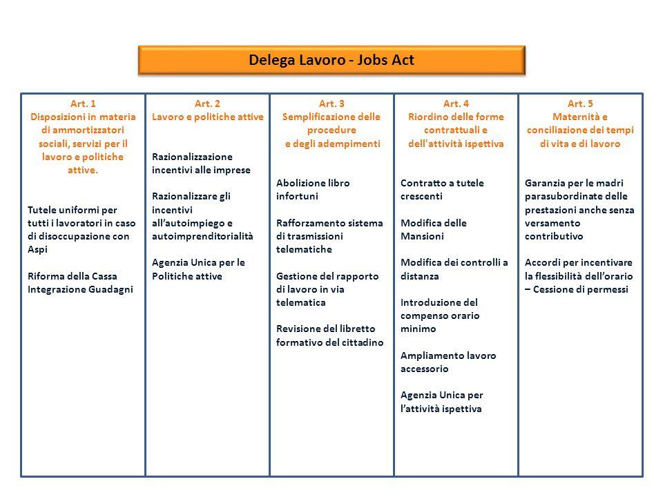 Delega Lavoro - Jobs Act A tal fine sono individuati i seguenti principi e criteri direttivi: a)Con riferimento agli strumenti di integrazione salariale: Rivedere i criteri di concessione ed utilizzo delle integrazioni salariali escludendo i casi di cessazione aziendale; Semplificare le procedure burocratiche anche con la introduzione di meccanismi standardizzati di concessione; Prevedere che l accesso alla cassa integrazione possa avvenire solo a seguito di esaurimento di altre possibilità di riduzione dell orario di lavoro; Revisione dei limiti di durata, da legare ai singoli lavoratori; Revisione delle regole di funzionamento dei Contratti di Solidarietà; Prevedere una riduzione degli oneri contributivi ordinari e la loro rimodulazione tra i diversi settori in funzione dell effettivo utilizzo; Revisionare l ambito di applicazione della cassa integrazione ordinaria e straordinaria e dei fondi di solidarietà di cui all articolo 3 della legge 28 giugno 2012, n.