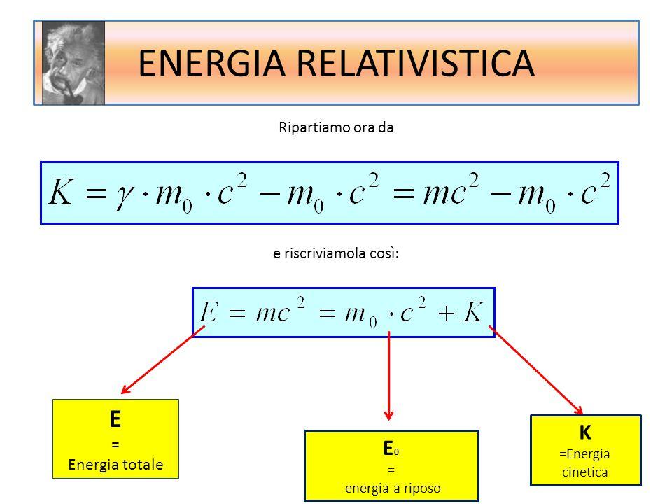 Ripartiamo ora da e riscriviamola così: E = Energia totale E 0 = energia a riposo K =Energia cinetica